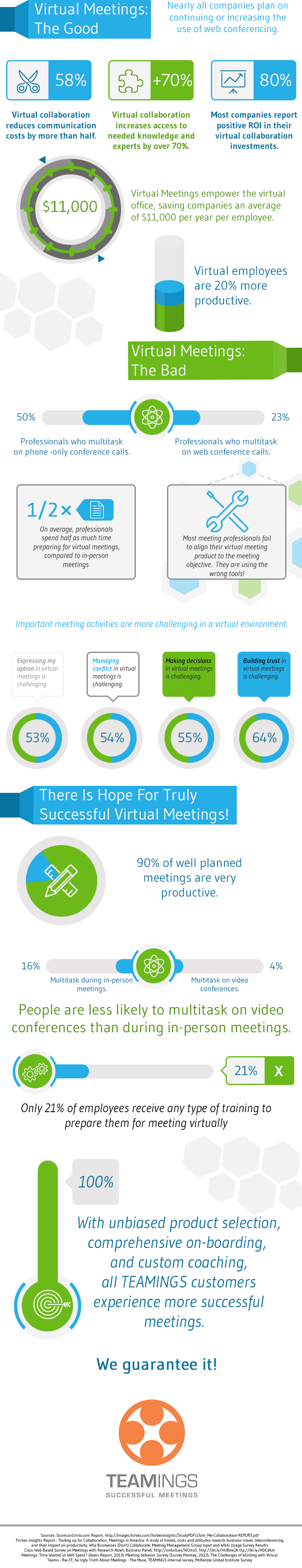virtual meeting negatives As satellite offices, work travel, and even employees working from home and from co-working spaces become mainstream in so many businesses, the ability to have a virtual meeting has become.